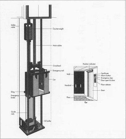 مراحل طراحی و نصب آسانسور
