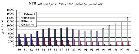 دیاگرام تولید آسانسور بین سالهای 1980 تا 1998 در شرکتهای عضو NEII