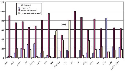 نمودار مقایسه تولید انواع آسانسور ها به تفکیک کشور در سال 2004
