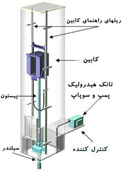 شماتیک آسانسور هیدرولیک