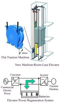 کابین خود متحرک برای کشش آسانسور