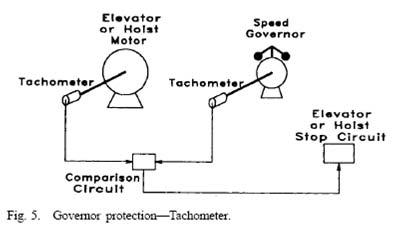 نصب یك تاكومتر بر روی درایو موتور و گاورنر آسانسور - شكل 5