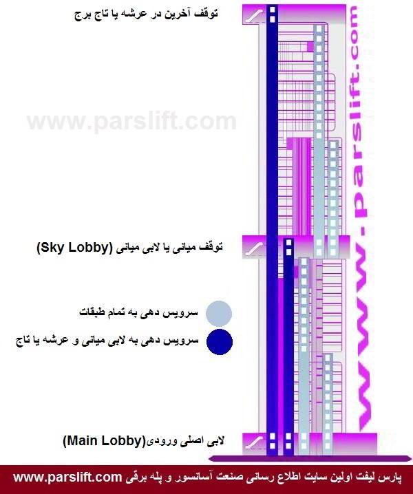 کارکرد آسانسورهای کابین دو طبقه و سریع السیر parslift.com