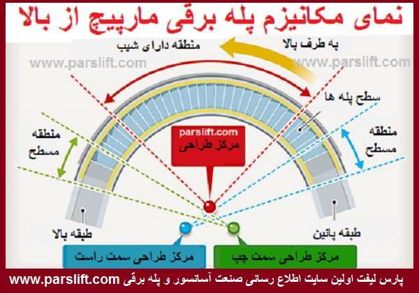 بیش از 1000 نقشه طراحی شد تا پله برقی مارپیچ ساخته شود www.parslift.com
