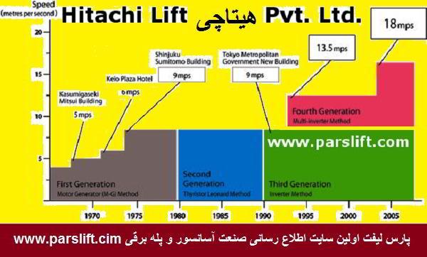 روند رشد سرعت آسانسور در شرکت هیتاچی www.parslift.com