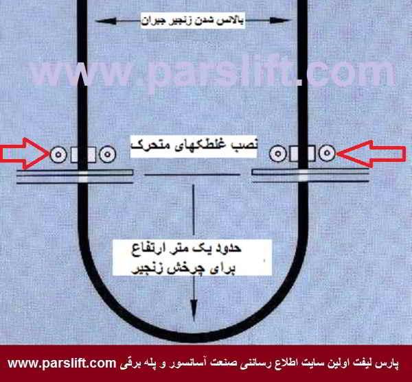 وضعیت نصب غلطکهای مهار زنجیر جبران و قوص انتهایی زنجیر www.parslift.com