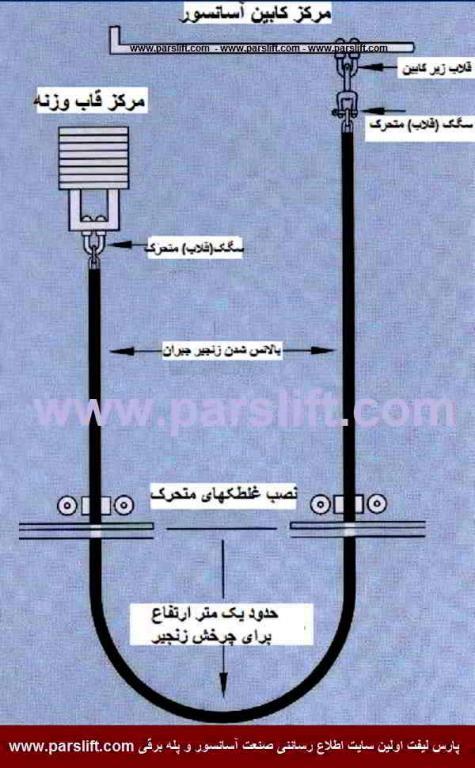 روش مقابله با قوس زیاد زنجیر جبران در انتهای چاه آسانسور www.parslift.com