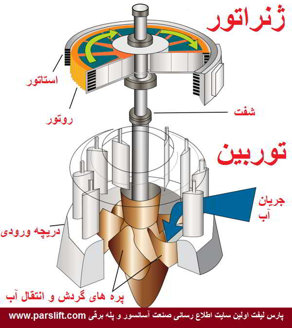 جابجایی موتور پمپاژ آب در سد www.parslift.com