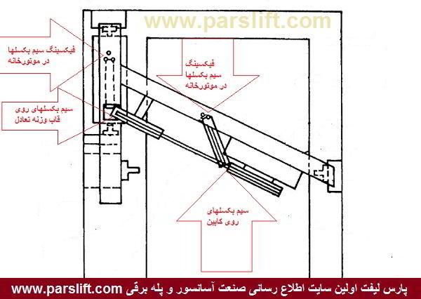بکسل بندی سیم بکسل به روش متقاطع یا صلیبی ودر روش2:1www.parslift.com