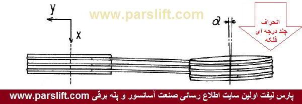 تفاوت استقرار دو فلکه نسبت به هم در روش بکسل بندی صلیبی www.parslift.com