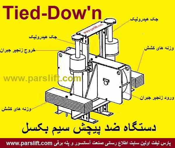 دستگاهی ساخته شده که از پیچش سیم بکسل در آسانسورهای سرعت بالا جلوگیری می کند parslift.com