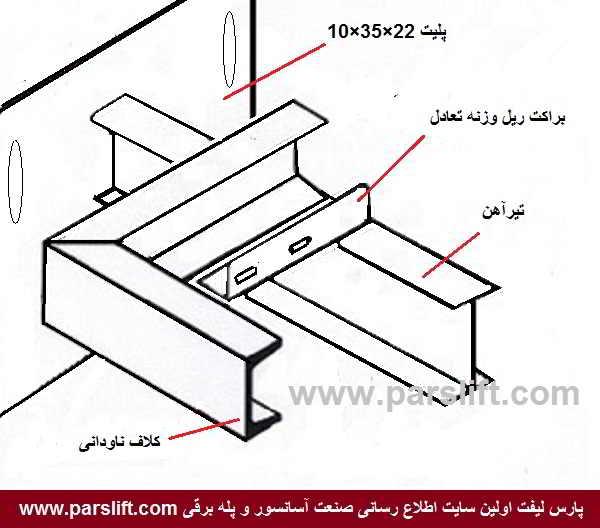 کلاف ناودانی برای نصب براکت های وزنه یا ریل کابین آسانسور www.parslift.com